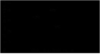 Резьбовой фиксатор Loctite ® 222 (Локтайт 222) зависимость скорости полимеризации продукта от температуры