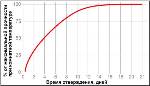 Loctite-5900 - время отверждения