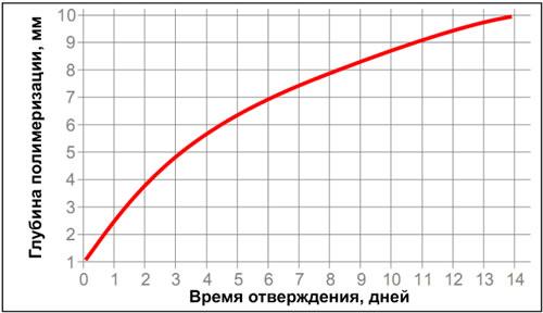 Loctite-5900 - глубина отверждения