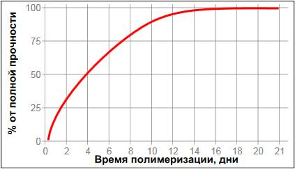 Loctite-5910 - время отверждения