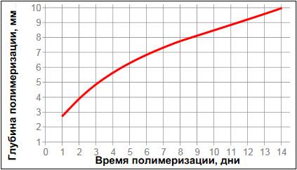 Loctite-5910 - глубина отверждения