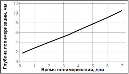 Loctite-5920 - глубина отверждения