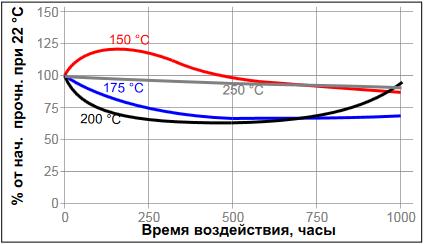 Loctite-5920 температурное старение