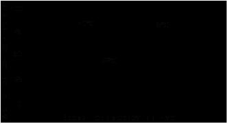 Резьбовой фиксатор Loctite ® 270 (Локтайт 270) зависимость скорости полимеризации продукта от температуры