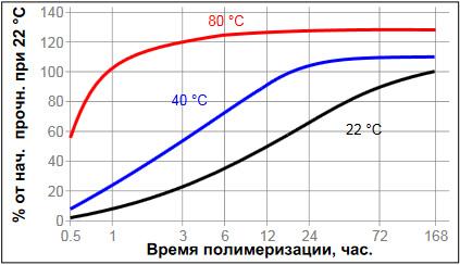 Loctite-3450 - зависимость скорости полимеризации от температуры