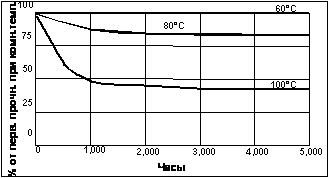 Цианакрилатный клей Loctite ® 406 (Локтайт 406) температурное старение