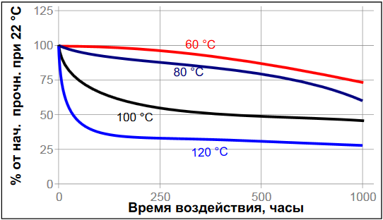 Температурное старение цианакрилатный клей Loctite ® 454 (Локтайт 454)