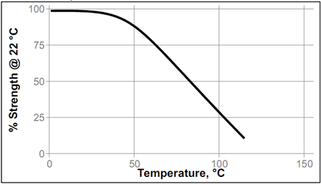 Температурная прочность цианакрилатный клей Loctite ® 480 (Локтайт 480)