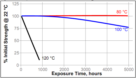Температурное старение цианакрилатный клей Loctite ® 480 (Локтайт 480)