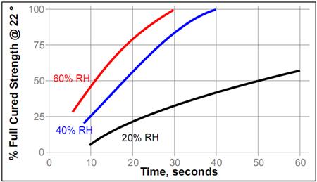 Цианакрилатный клей Loctite ® 480 (Локтайт 480) зависимость скорости полимеризации от относительной влажности