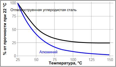 Температурная прочность фланцевый герметик Loctite ® 518 (Локтайт 518)