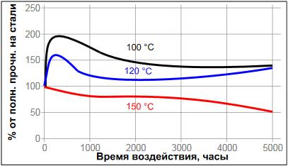 Температурное старение фланцевый герметик Loctite ® 518 (Локтайт 518)