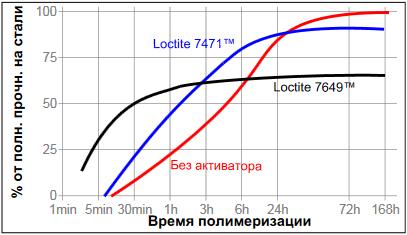 фланцевый герметик Loctite ® 518 (Локтайт 518) влияние активатора на скорость полимеризации