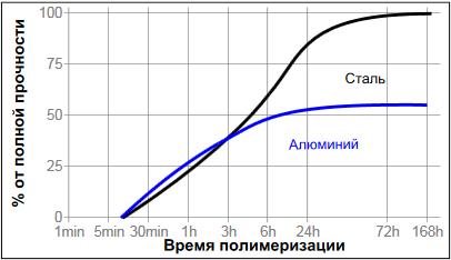 фланцевый герметик Loctite ® 518 (Локтайт 518) Скорость полимеризации на различных материалах