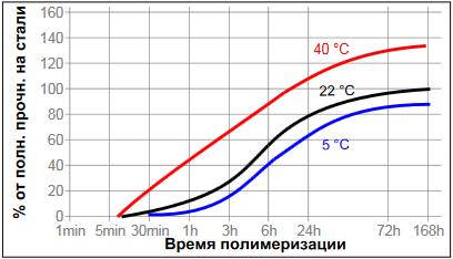 фланцевый герметик Loctite ® 518 (Локтайт 518) зависимость скорости полимеризации продукта от температуры