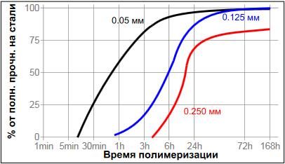 фланцевый герметик Loctite ® 518 (Локтайт 518) зависимость скорости полимеризации от зазора