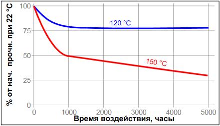 Температурное старение Резьбовой герметик Loctite ® 542 (Локтайт 542)