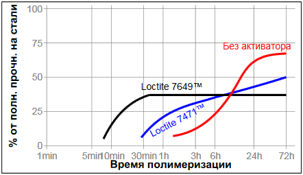 Резьбовой герметик Loctite ® 542 (Локтайт 542) влияние активатора на скорость полимеризации