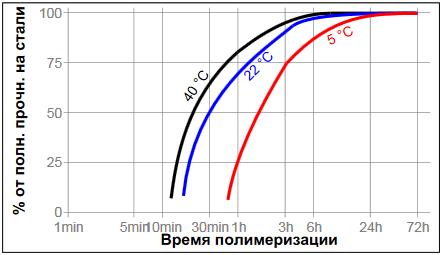 Резьбовой герметик Loctite ® 542 (Локтайт 542) зависимость скорости полимеризации продукта от температуры