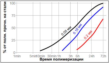 Резьбовой герметик Loctite ® 542 (Локтайт 542) зависимость скорости полимеризации от зазора