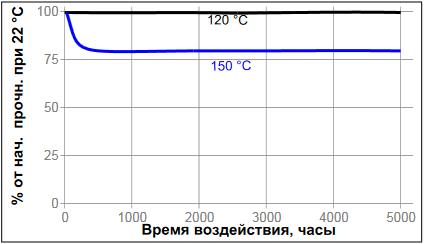 Температурное старение фланцевый герметик Loctite ® 574 (Локтайт 574)