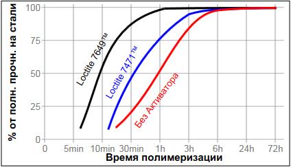 фланцевый герметик Loctite ® 574 (Локтайт 574) влияние активатора на скорость полимеризации