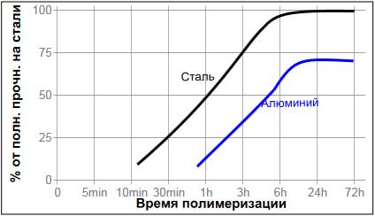 фланцевый герметик Loctite ® 574 (Локтайт 574) Скорость полимеризации на различных материалах