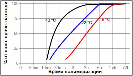 фланцевый герметик Loctite ® 574 (Локтайт 574) зависимость скорости полимеризации продукта от температуры