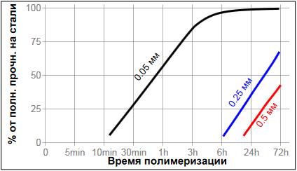 фланцевый герметик Loctite ® 574 (Локтайт 574) зависимость скорости полимеризации от зазора
