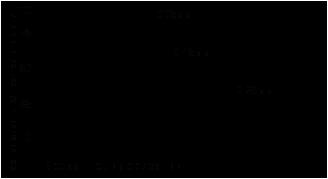 Резьбовой герметик Loctite ® 577 (Локтайт 577) зависимость скорости полимеризации от зазора