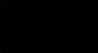 Зависимость скорости полимеризации Loctite ® 603 (Локтайт 603) от температуры