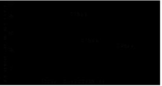 Зависимость скорости полимеризации Loctite ® 603 (Локтайт 603)  от зазора