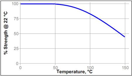 Температурное старение Loctite ® 638 (Локтайт 638)