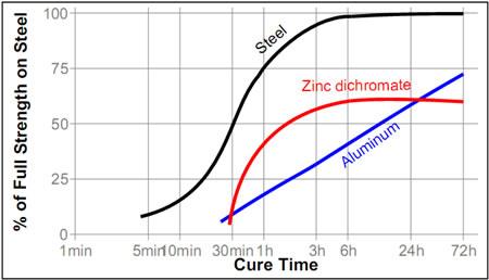 Скорость полимеризации Loctite ® 638 (Локтайт 638) на различных материалах