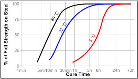 Зависимость скорости полимеризации Loctite ® 638 (Локтайт 638) от температуры