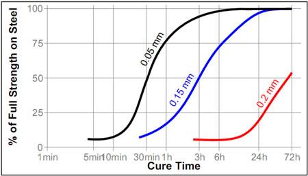 Зависимость скорости полимеризации Loctite ® 638 (Локтайт 638)  от зазора