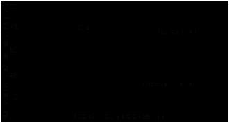 Скорость полимеризации Loctite ® 648 (Локтайт 648) на различных материалах