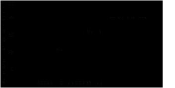 Влияние активатора на скорость полимеризации Loctite ® 648 (Локтайт 648)