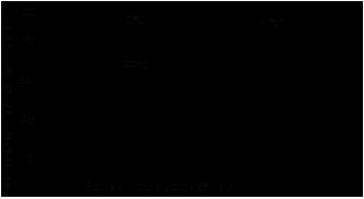 Зависимость скорости полимеризации Loctite ® 648 (Локтайт 648) от температуры