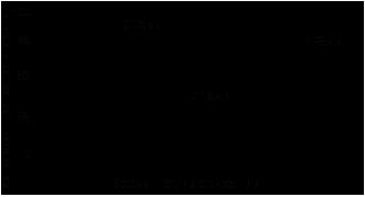 Зависимость скорости полимеризации Loctite ® 648 (Локтайт 648)  от зазора