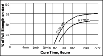 Зависимость скорости полимеризации Loctite ® 660 (Локтайт 660)  от зазора
